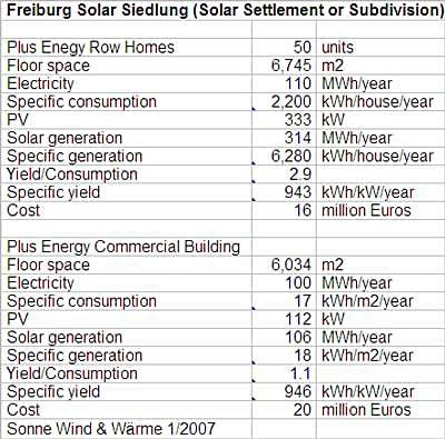 Quartiere solare dati