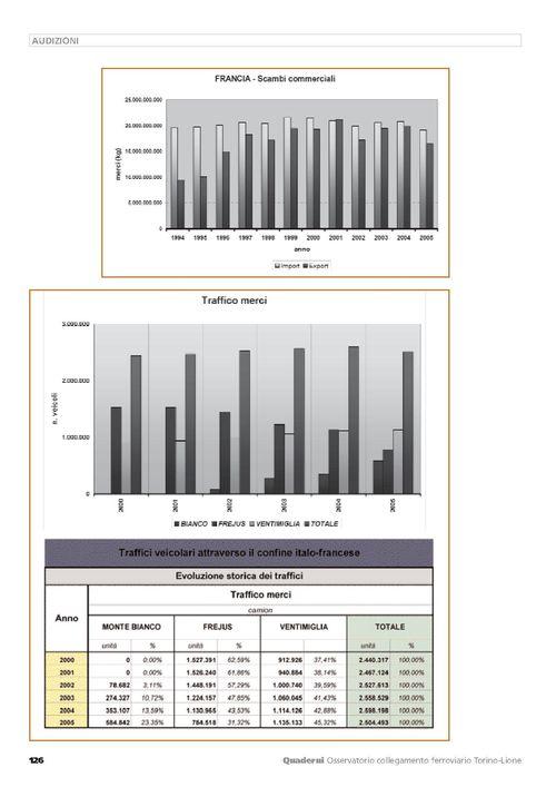 Traffico merci-2000-2005
