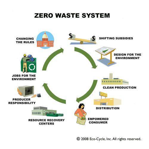 Zero-waste-wheel-c